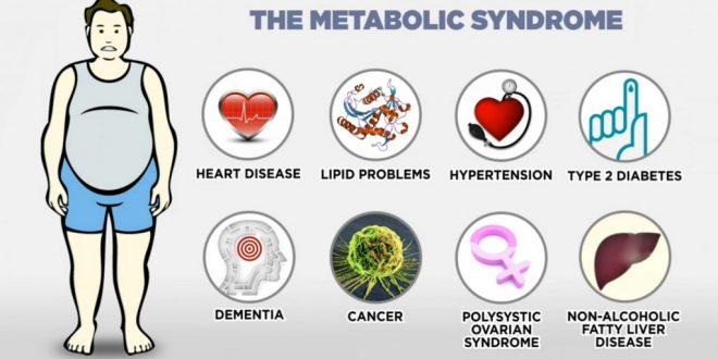 اطلاعات کامل درباره سندروم متابولیک