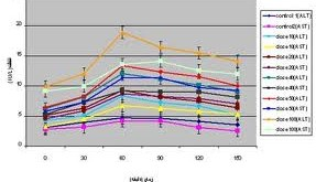 افزایش آنزیم های کبدی ، راه درمان