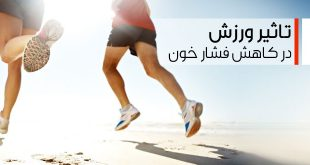 ورزش روزانه عاملی کلیدی در کاهش فشار خون است!